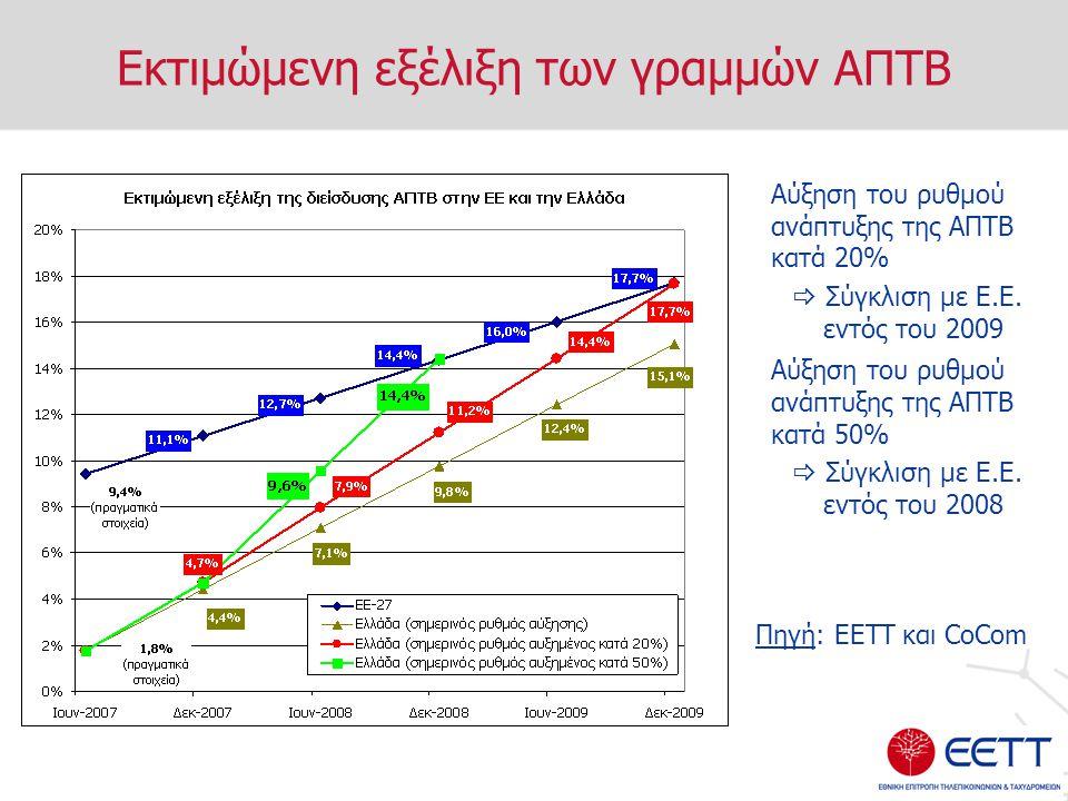 Εκτιμώμενη εξέλιξη των γραμμών ΑΠΤΒ Αύξηση του ρυθμού ανάπτυξης της ΑΠΤΒ κατά 20%  Σύγκλιση με Ε.Ε.