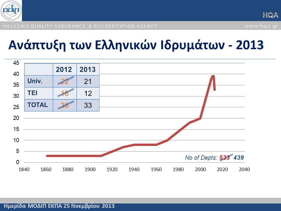 Ανάπτυξη των Ελληνικών Ιδρυμάτων - 2013 No of Depts: 533 439 Ημερίδα ΜΟΔΙΠ ΕΚΠΑ 25 Νοεμβρίου 2013