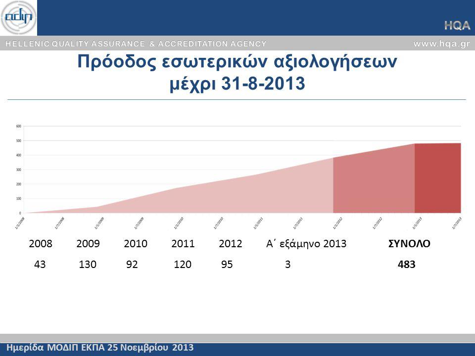Πρόοδος εσωτερικών αξιολογήσεων μέχρι 31-8-2013 Ημερίδα ΜΟΔΙΠ ΕΚΠΑ 25 Νοεμβρίου 2013 20082009201020112012Α΄ εξάμηνο 2013 ΣΥΝΟΛΟ 43 130 92 120 95 3 483