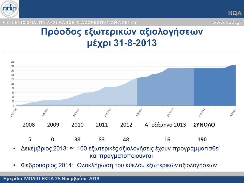 Πρόοδος εξωτερικών αξιολογήσεων μέχρι 31-8-2013 Ημερίδα ΜΟΔΙΠ ΕΚΠΑ 25 Νοεμβρίου 2013 20082009201020112012Α΄ εξάμηνο 2013ΣΥΝΟΛΟ 5 0 38 83 48 16 190 Δεκέμβριος 2013:  100 εξωτερικές αξιολογήσεις έχουν προγραμματισθεί και πραγματοποιούνται Φεβρουάριος 2014: Ολοκλήρωση του κύκλου εξωτερικών αξιολογήσεων