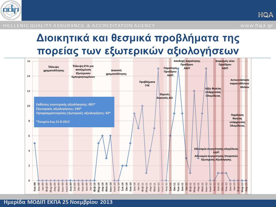 Διοικητικά και θεσμικά προβλήματα της πορείας των εξωτερικών αξιολογήσεων Ημερίδα ΜΟΔΙΠ ΕΚΠΑ 25 Νοεμβρίου 2013