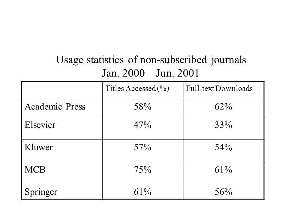 Usage statistics of non-subscribed journals Jan. 2000 – Jun.