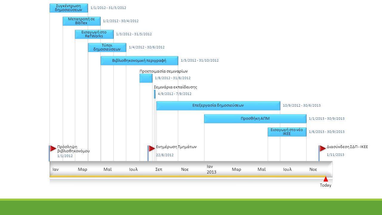 Συγκέντρωση δημοσιεύσεων Μετατροπή σε BibTex Εισαγωγή στο RefWorks Τύποι δημοσιεύσεων Βιβλιοθηκονομική περιγραφή Επεξεργασία δημοσιεύσεων Προσθήκη ΑΠΜ Εισαγωγή στο νέο ΙΚΕΕ ΙανΜαρΜαϊΙουλΣεπΝοε Ιαν 2013 ΜαρΜαϊΙουλΝοε Today Διασύνδεση ΣΔΠ - ΙΚΕΕ 1/11/2013 Ενημέρωση Τμημάτων 22/8/2012 Πρόσληψη βιβλιοθηκονόμου 1/1/2012 1/6/2013 - 30/9/2013 1/1/2013 - 30/9/2013 10/9/2012 - 30/6/2013 Σεμινάρια εκπαίδευσης 4/9/2012 - 7/9/2012 Προετοιμασία σεμιναρίων 1/8/2012 - 31/8/2012 1/5/2012 - 31/10/2012 1/4/2012 - 30/6/2012 1/3/2012 - 31/5/2012 1/2/2012 - 30/4/2012 1/1/2012 - 31/3/2012