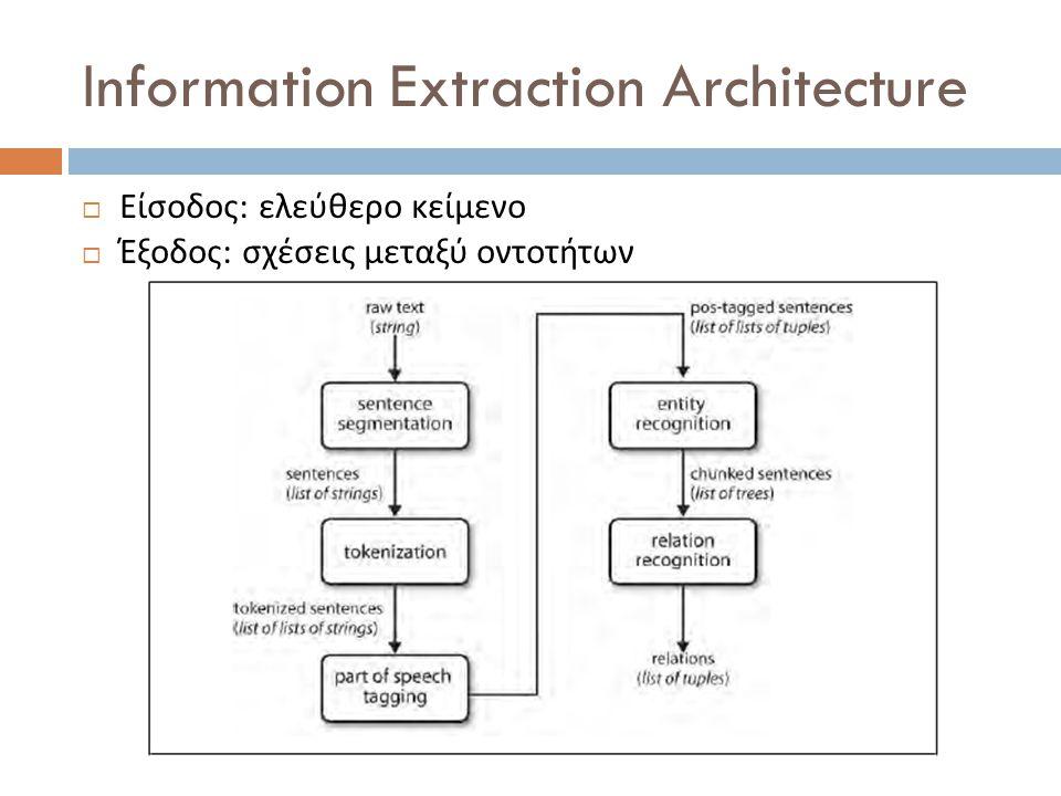 Information Extraction Architecture  Είσοδος : ελεύθερο κείμενο  Έξοδος : σχέσεις μεταξύ οντοτήτων