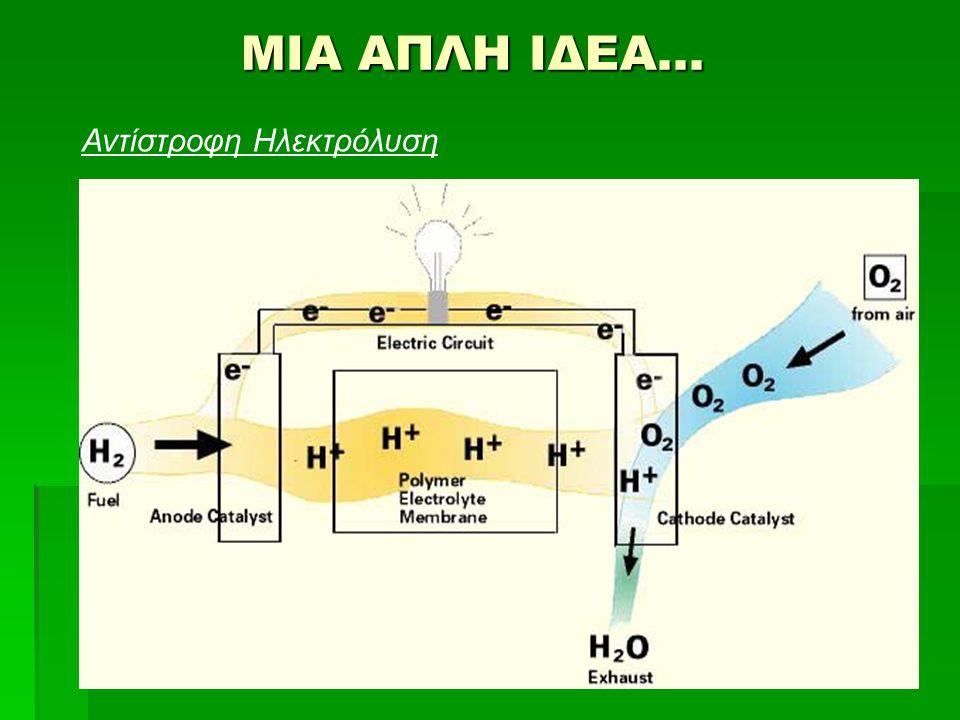 ΕΠΙΛΟΓΟΣ «Το βασίλειο των Ουρανών μπορεί να στηρίζεται στην αρετή, όμως το βασίλειο της Γης στηρίζεται στο πετρέλαιο» (Έρνεστ Μπέβιν 1881-1951) «Όχι πια!» (Χρήστος Καρύδας 1985 -?) ΠΗΓΕΣ «Η OIKONOMIA TOY ΥΔΡΟΓΟΝΟΥ» Jeremy Rifkin «Fuel Cell Systems Explained»James Larminie, Andrew Dicks www.hy2.gr www.wikipedia.org www.physics4u.gr