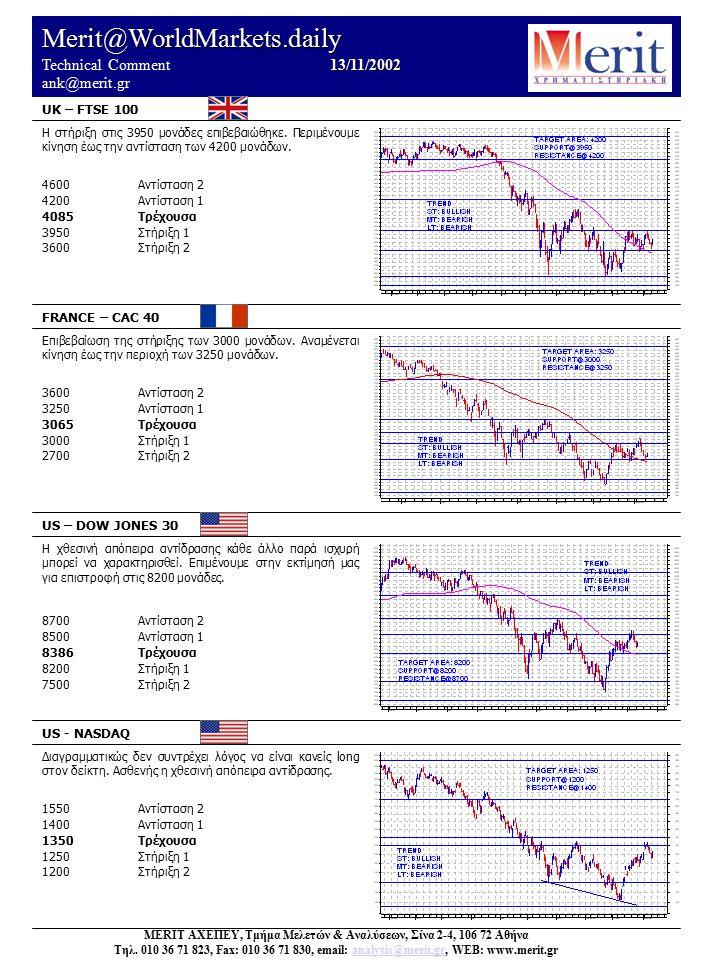 Merit@WorldMarkets.daily 13/11/2002 Technical Comment 13/11/2002 ank@merit.gr UK – FTSE 100 FRANCE – CAC 40 US – DOW JONES 30 US - NASDAQ Διαγραμματικώς δεν συντρέχει λόγος να είναι κανείς long στον δείκτη.