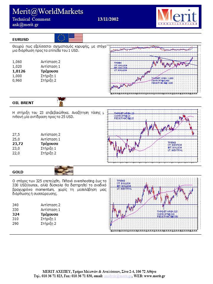 Merit@WorldMarkets 13/11/2002 Technical Comment 13/11/2002 ank@merit.gr EURUSD OIL BRENT Η στήριξη του 23 επιβεβαιώθηκε.