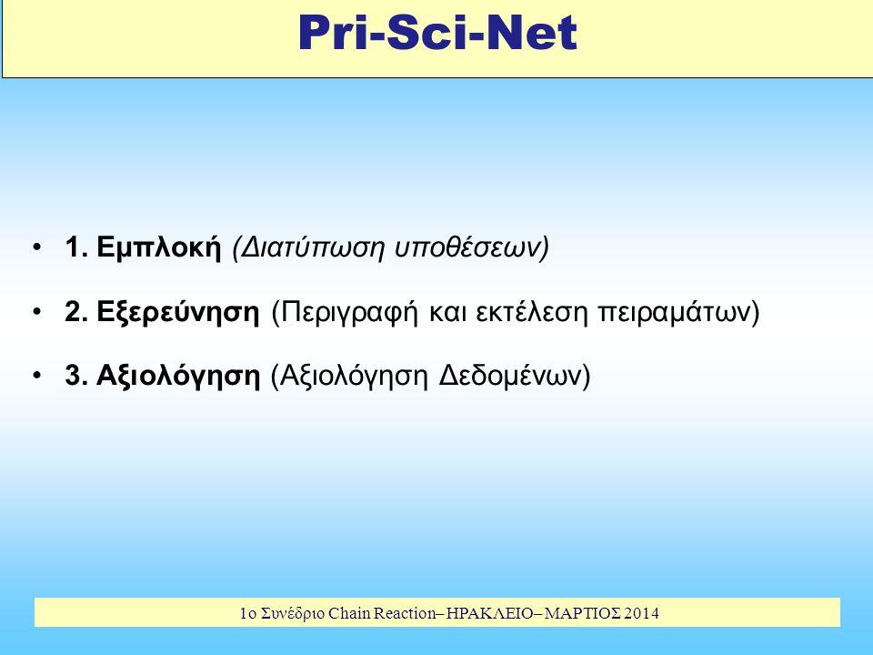 1o Συνέδριο Chain Reaction– ΗΡΑΚΛΕΙΟ– ΜΑΡΤΙΟΣ 2014 Pri-Sci-Net 1.