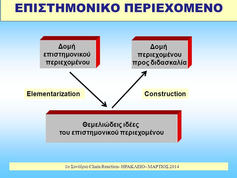 1o Συνέδριο Chain Reaction– ΗΡΑΚΛΕΙΟ– ΜΑΡΤΙΟΣ 2014 ΕΠΙΣΤΗΜΟΝΙΚΟ ΠΕΡΙΕΧΟΜΕΝΟ Δομή περιεχομένου προς διδασκαλία Δομή επιστημονικού περιεχομένου ConstructionElementarization Θεμελιώδεις ιδέες του επιστημονικού περιεχομένου