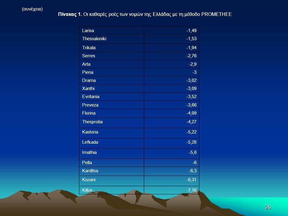 20 (συνέχεια) Larisa-1,49 Thessaloniki-1,53 Trikala-1,94 Serres-2,76 Arta-2,9 Pieria-3 Drama-3,02 Xanthi-3,09 Evritania-3,52 Preveza-3,66 Florina-4,09