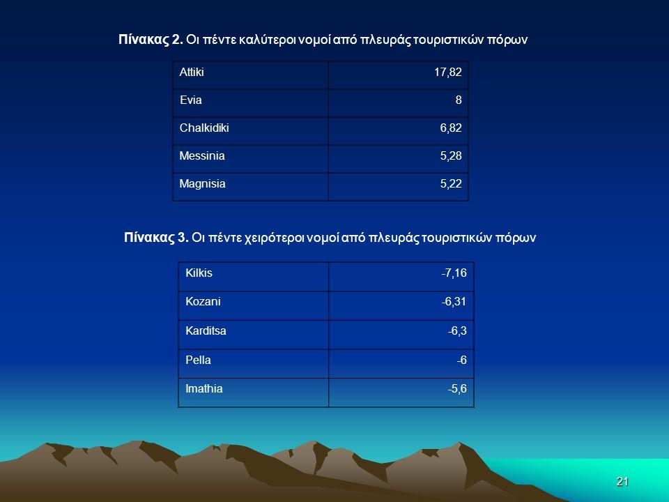 21 Πίνακας 2. Οι πέντε καλύτεροι νομοί από πλευράς τουριστικών πόρων Attiki17,82 Evia8 Chalkidiki6,82 Messinia5,28 Magnisia5,22 Πίνακας 3. Οι πέντε χε