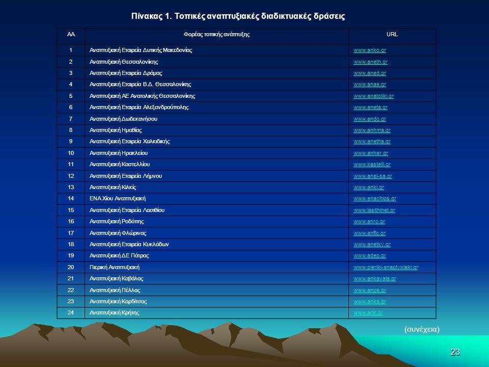 23 Πίνακας 1. Τοπικές αναπτυξιακές διαδικτυακές δράσεις ΑΑΦορέας τοπικής ανάπτυξηςURL 1Αναπτυξιακή Εταιρεία Δυτικής Μακεδονίαςwww.anko.gr 2Αναπτυξιακή