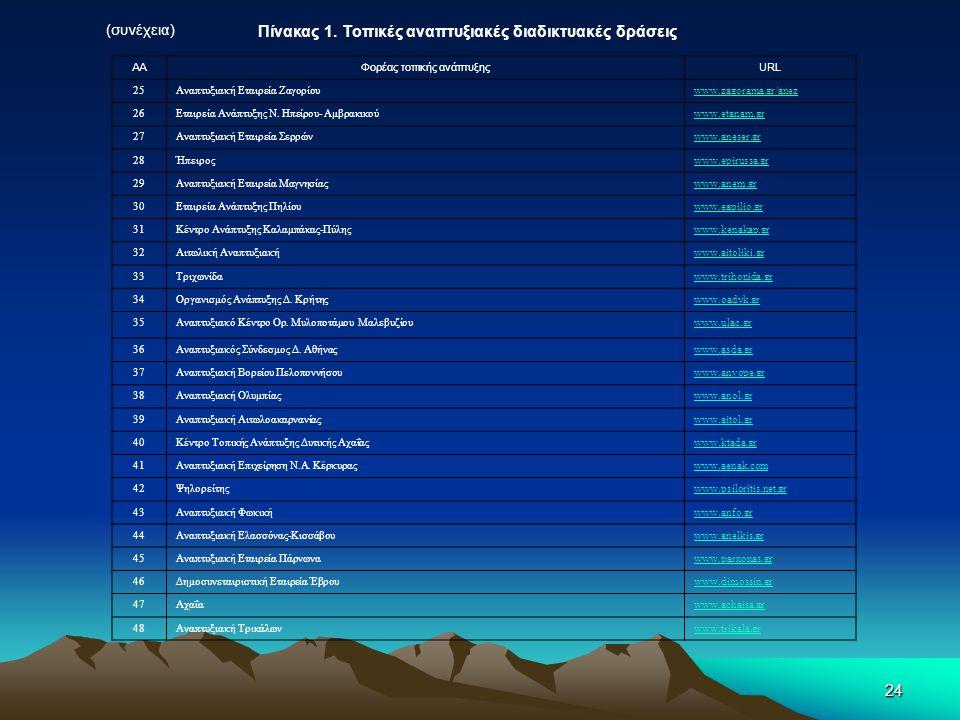 24 Πίνακας 1. Τοπικές αναπτυξιακές διαδικτυακές δράσεις (συνέχεια) ΑΑΦορέας τοπικής ανάπτυξηςURL 25Αναπτυξιακή Εταιρεία Ζαγορίουwww.zagorama.gr/anez 2