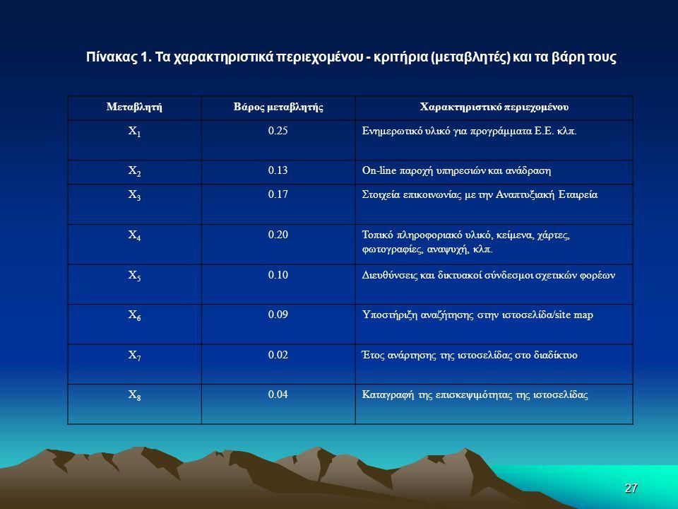 27 Πίνακας 1. Τα χαρακτηριστικά περιεχομένου - κριτήρια (μεταβλητές) και τα βάρη τους ΜεταβλητήΒάρος μεταβλητήςΧαρακτηριστικό περιεχομένου Χ1Χ1 0.25Εν