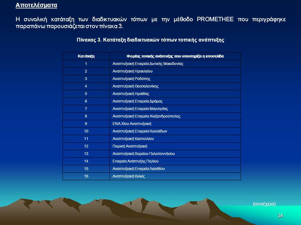 34 Αποτελέσματα Η συνολική κατάταξη των διαδικτυακών τόπων με την μέθοδο PROMETHEE που περιγράφηκε παραπάνω παρουσιάζεται στον πίνακα 3. Πίνακας 3. Κα