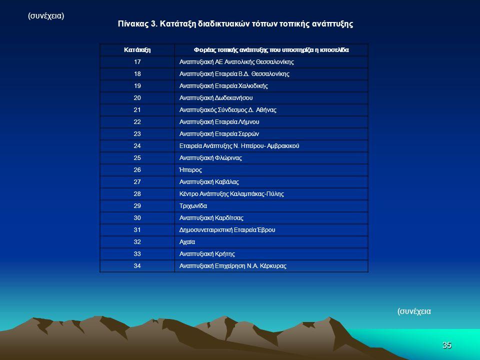 35 (συνέχεια) Πίνακας 3. Κατάταξη διαδικτυακών τόπων τοπικής ανάπτυξης ΚατάταξηΦορέας τοπικής ανάπτυξης που υποστηρίζει η ιστοσελίδα 17Αναπτυξιακή ΑΕ