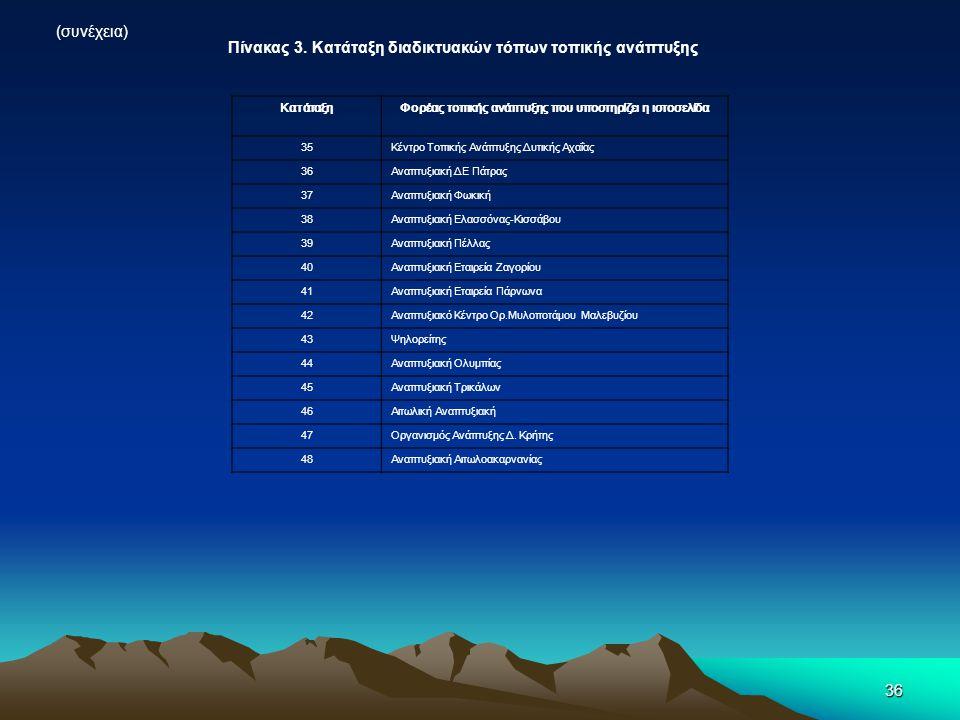 36 Πίνακας 3. Κατάταξη διαδικτυακών τόπων τοπικής ανάπτυξης (συνέχεια) ΚατάταξηΦορέας τοπικής ανάπτυξης που υποστηρίζει η ιστοσελίδα 35Κέντρο Τοπικής