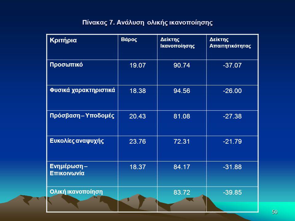 50 Πίνακας 7. Ανάλυση ολικής ικανοποίησης Κριτήρια ΒάροςΔείκτης Ικανοποίησης Δείκτης Απαιτητικότητας Προσωπικό 19.0790.74-37.07 Φυσικά χαρακτηριστικά