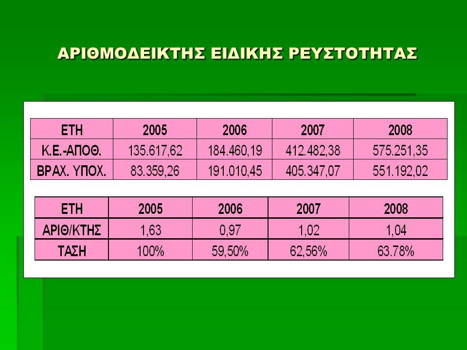 ΕΠΙΛΟΓΟΣ - ΣΥΜΠΕΡΑΣΜΑΤΑ  Στην ομάδα δαπανών λειτουργίας, εξετάσαμε τον αριθμοδείκτη των λειτουργικών εξόδων.