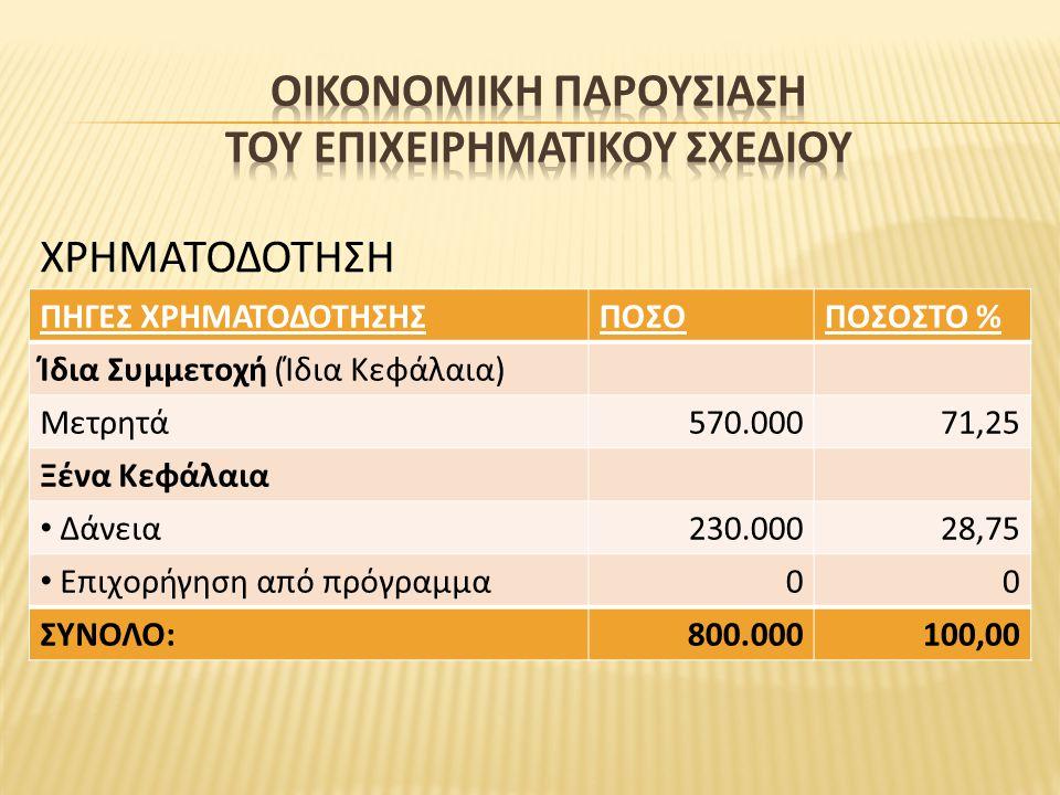 ΠΗΓΕΣ ΧΡΗΜΑΤΟΔΟΤΗΣΗΣΠΟΣΟΠΟΣΟΣΤΟ % Ίδια Συμμετοχή (Ίδια Κεφάλαια) Μετρητά570.00071,25 Ξένα Κεφάλαια Δάνεια230.00028,75 Επιχορήγηση από πρόγραμμα00 ΣΥΝΟ