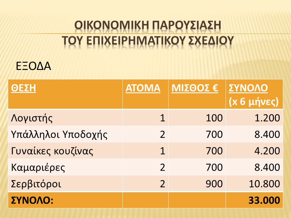 ΘΕΣΗΑΤΟΜΑΜΙΣΘΟΣ €ΣΥΝΟΛΟ (x 6 μήνες) Λογιστής11001.200 Υπάλληλοι Υποδοχής27008.400 Γυναίκες κουζίνας17004.200 Καμαριέρες27008.400 Σερβιτόροι290010.800