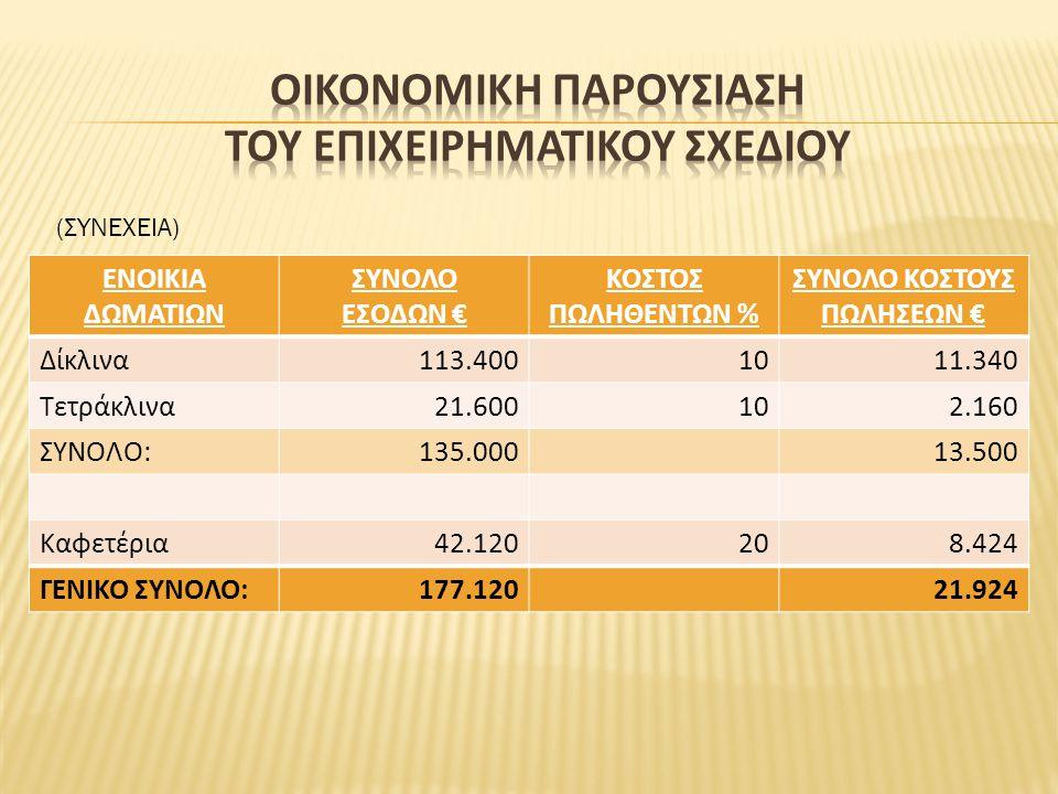ΕΝΟΙΚΙΑ ΔΩΜΑΤΙΩΝ ΣΥΝΟΛΟ ΕΣΟΔΩΝ € ΚΟΣΤΟΣ ΠΩΛΗΘΕΝΤΩΝ % ΣΥΝΟΛΟ ΚΟΣΤΟΥΣ ΠΩΛΗΣΕΩΝ € Δίκλινα113.4001011.340 Τετράκλινα21.600102.160 ΣΥΝΟΛΟ:135.00013.500 Καφ
