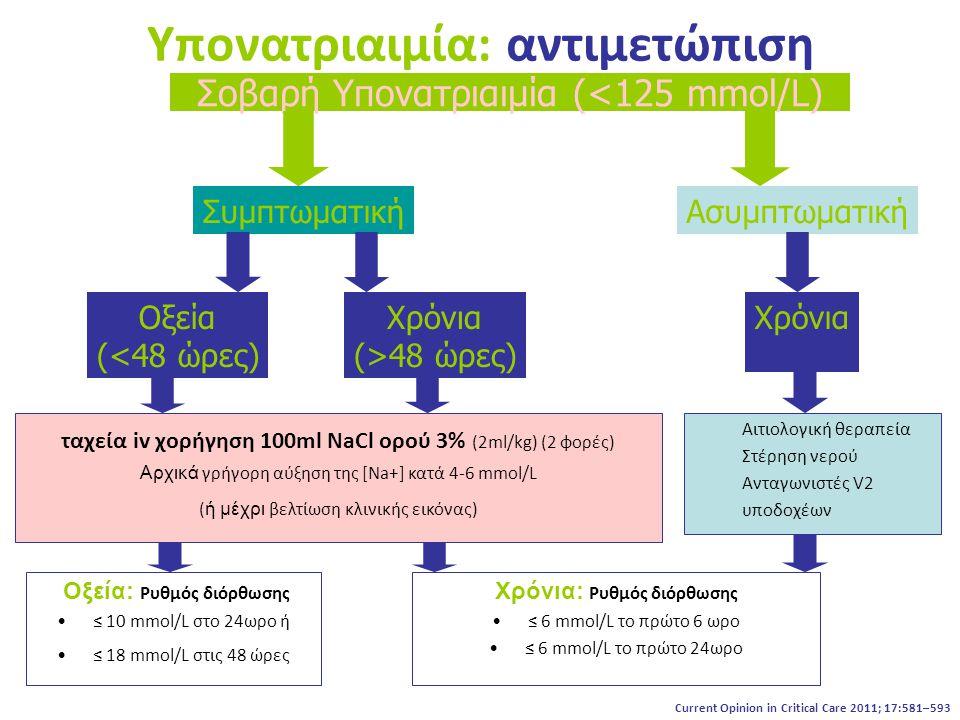 Υπονατριαιμία: αντιμετώπιση Αιτιολογική θεραπεία Στέρηση νερού Ανταγωνιστές V2 υποδοχέων Σοβαρή Υπονατριαιμία (<125 mmol/L) ΣυμπτωματικήΑσυμπτωματική