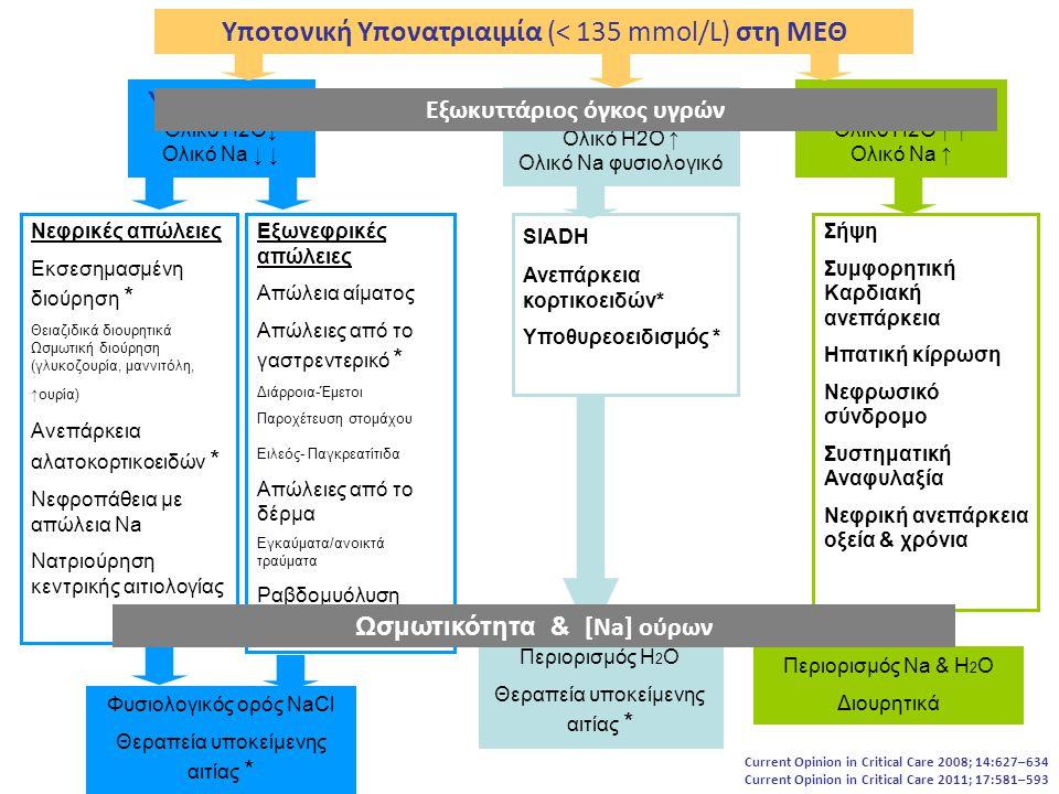 Υποτονική Υπονατριαιμία (< 135 mmol/L) στη ΜΕΘ Υπογκαιμία Ολικό Η2Ο↓ Ολικό Νa ↓ ↓ Ευογκαιμία Ολικό Η2Ο ↑ Ολικό Νa φυσιολογικό Υπερογκαιμία Ολικό Η2Ο ↑