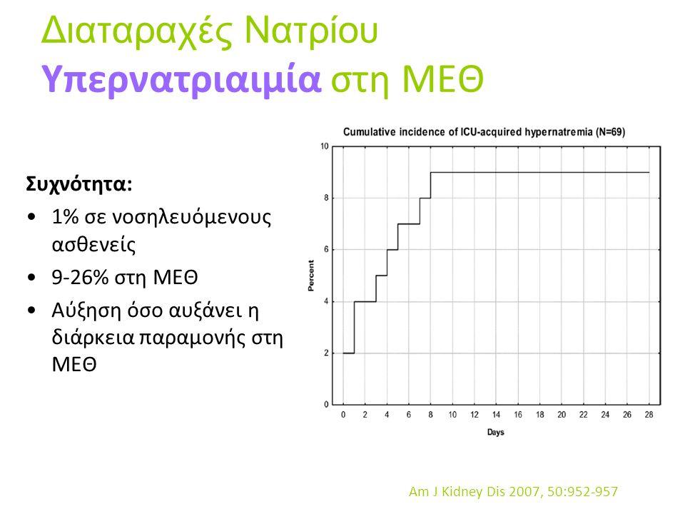 Συχνότητα: 1% σε νοσηλευόμενους ασθενείς 9-26% στη ΜΕΘ Αύξηση όσο αυξάνει η διάρκεια παραμονής στη ΜΕΘ Am J Kidney Dis 2007, 50:952-957 Διαταραχές Νατ