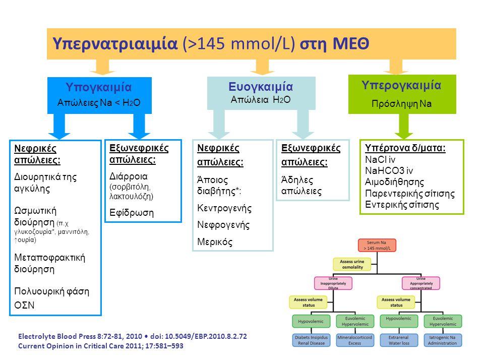 Υπερνατριαιμία (>145 mmol/L) στη ΜΕΘ Υπογκαιμία Απώλειες Νa < Η 2 Ο Ευογκαιμία Απώλεια Η 2 Ο Υπερογκαιμία Πρόσληψη Na Νεφρικές απώλειες: Διουρητικά τη
