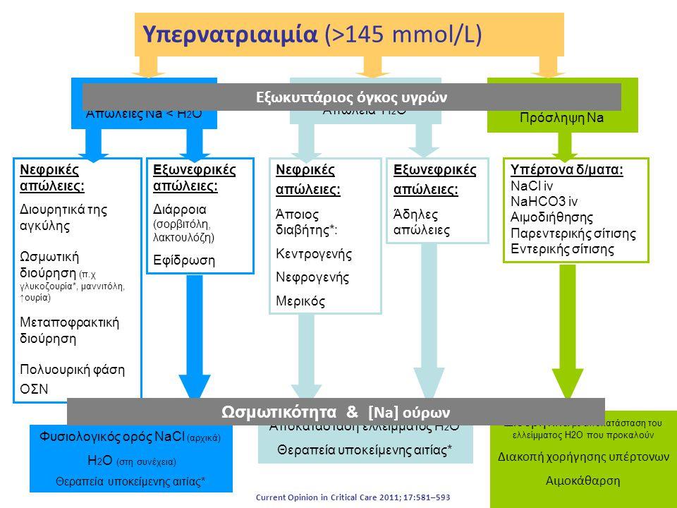 Υπερνατριαιμία (>145 mmol/L) Υπογκαιμία Απώλειες Νa < Η 2 Ο Ευογκαιμία Απώλεια Η 2 Ο Υπερογκαιμία Πρόσληψη Na Νεφρικές απώλειες: Διουρητικά της αγκύλη