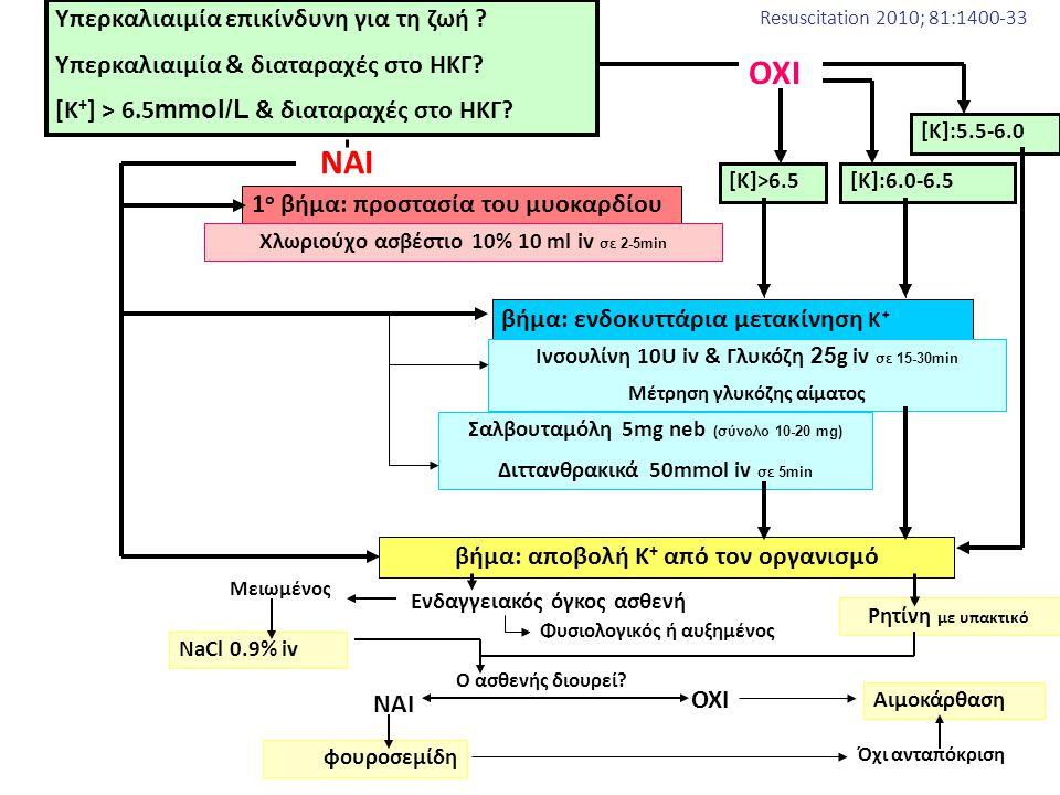 ΝΑΙ [Κ]:5.5-6.0 Ρητίνη με υπακτικό Ενδαγγειακός όγκος ασθενή Φυσιολογικός ή αυξημένος NaCl 0.9% iv Μειωμένος Ο ασθενής διουρεί? ΝΑΙ ΟΧΙ φουροσεμίδη Όχ