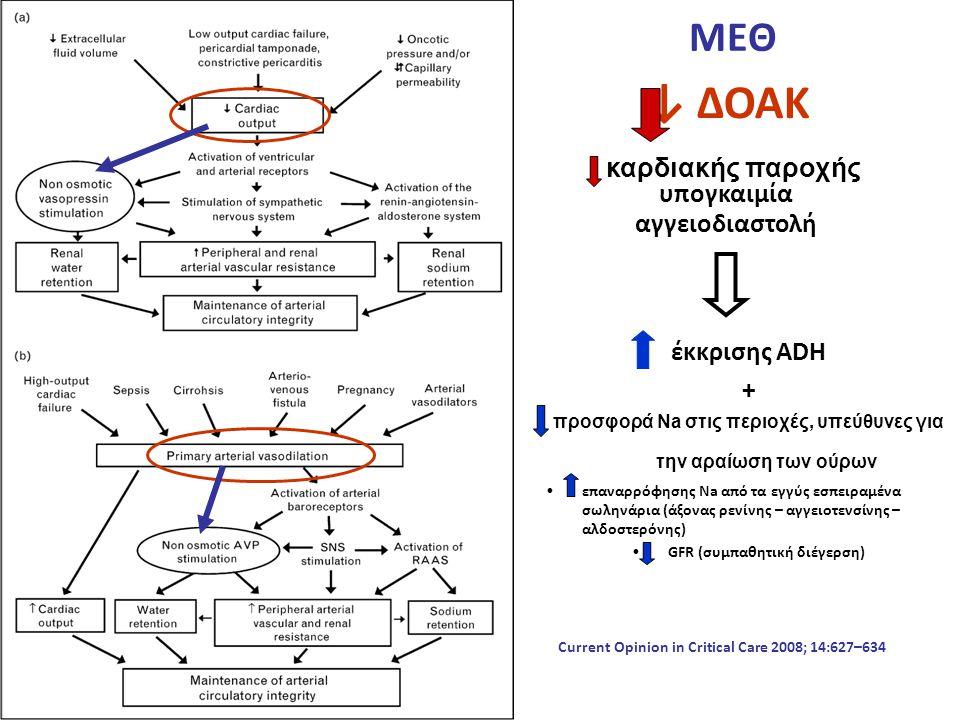 ΜΕΘ έκκρισης ADH + προσφορά Νa στις περιοχές, υπεύθυνες για την αραίωση των ούρων επαναρρόφησης Νa από τα εγγύς εσπειραμένα σωληνάρια (άξονας ρενίνης