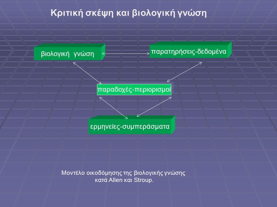 Κριτική σκέψη και βιολογική γνώση βιολογική γνώση παρατηρήσεις-δεδομένα παραδοχές-περιορισμοί ερμηνείες-συμπεράσματα Μοντέλο οικοδόμησης της βιολογικής γνώσης κατά Allen και Stroup.