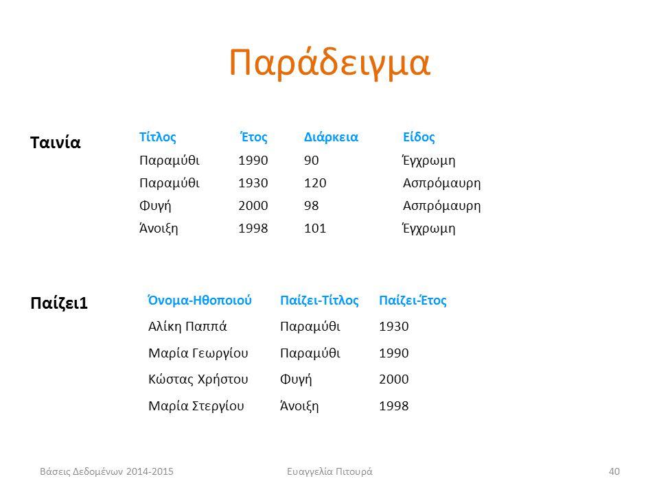 Ευαγγελία Πιτουρά40 Ταινία Τίτλος Έτος Διάρκεια Είδος Παραμύθι 199090Έγχρωμη Παραμύθι1930120Ασπρόμαυρη Φυγή200098Ασπρόμαυρη Άνοιξη1998101Έγχρωμη Όνομα-ΗθοποιούΠαίζει-ΤίτλοςΠαίζει-Έτος Αλίκη ΠαππάΠαραμύθι1930 Μαρία ΓεωργίουΠαραμύθι1990 Κώστας ΧρήστουΦυγή2000 Μαρία ΣτεργίουΆνοιξη1998 Παίζει1 Παράδειγμα Βάσεις Δεδομένων 2014-2015