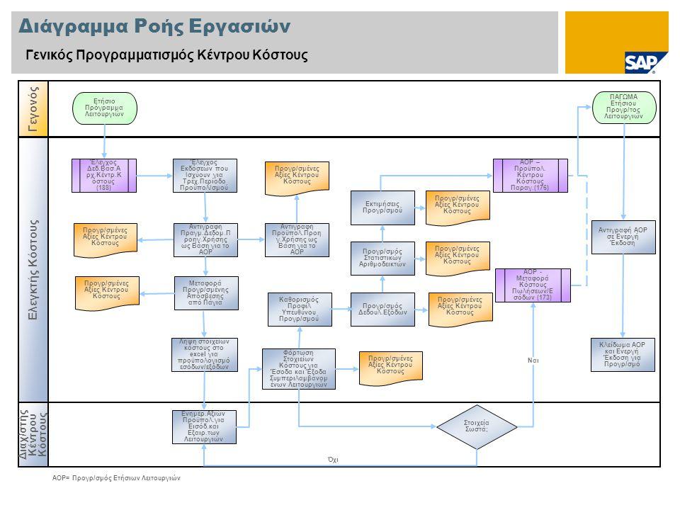 Διάγραμμα Ροής Εργασιών Γενικός Προγραμματισμός Κέντρου Κόστους Διαχ/στής Κέντρου Κόστους Γεγονός Ελεγκτής Κόστους Στοιχεία Σωστά; Έλεγχος Δεδ.Βασ.Α ρ