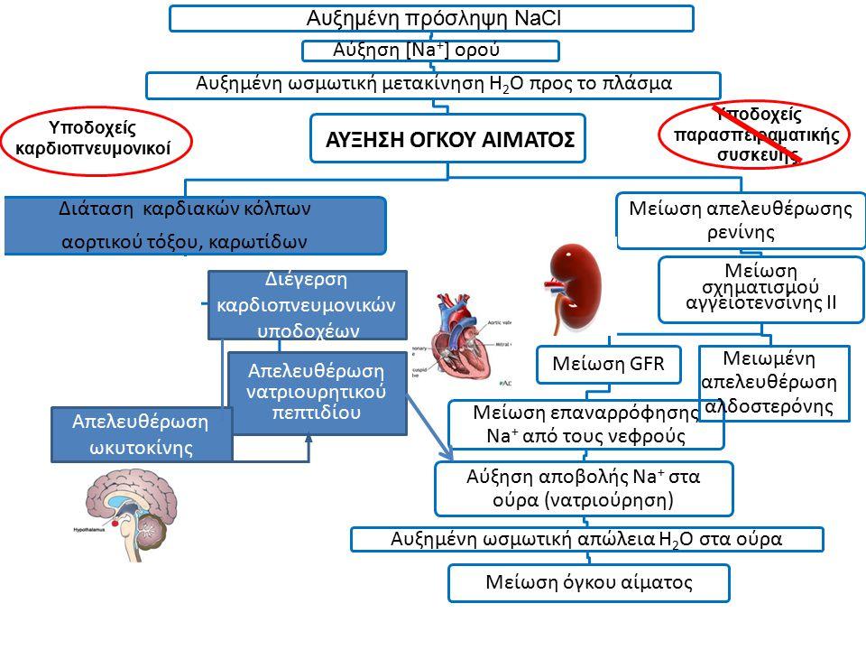 Διάταση καρδιακών κόλπων αορτικού τόξου, καρωτίδων Μείωση απελευθέρωσης ρενίνης Μείωση σχηματισμού αγγειοτενσίνης ΙΙ Μείωση GFR Μείωση επαναρρόφησης N