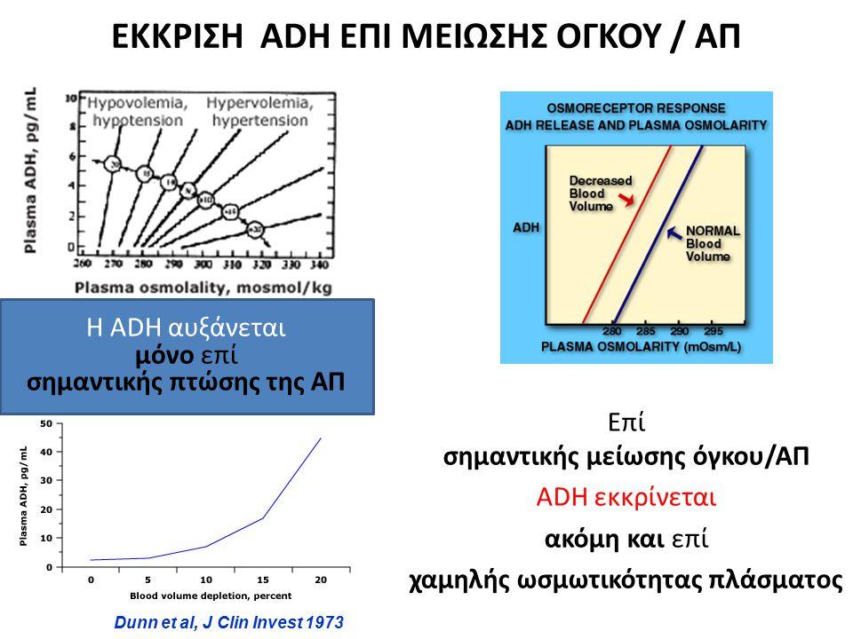 ΕΚΚΡΙΣΗ ADH ΕΠΙ ΜΕΙΩΣΗΣ ΟΓΚΟΥ / ΑΠ Dunn et al, J Clin Invest 1973 Επί σημαντικής μείωσης όγκου/ΑΠ ADH εκκρίνεται ακόμη και επί χαμηλής ωσμωτικότητας π