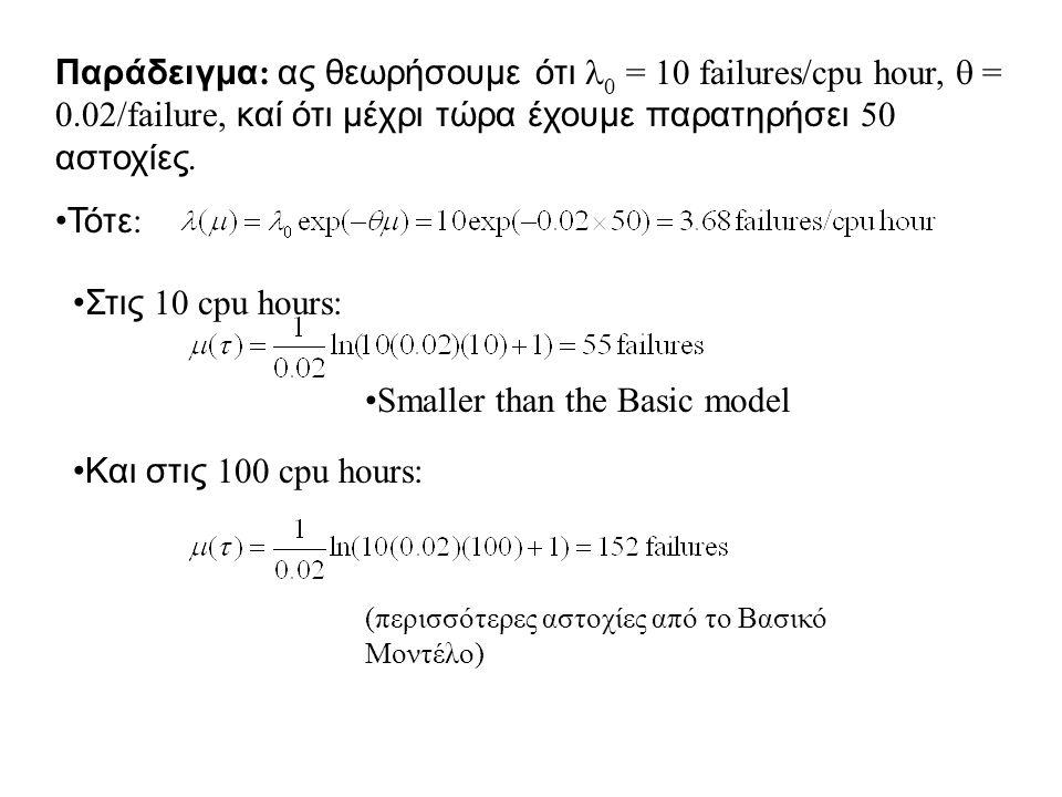 Παράδειγμα : ας θεωρήσουμε ότι 0 = 10 failures/cpu hour,  = 0.02/failure, καί ότι μέχρι τώρα έχουμε παρατηρήσει 50 αστοχίες.