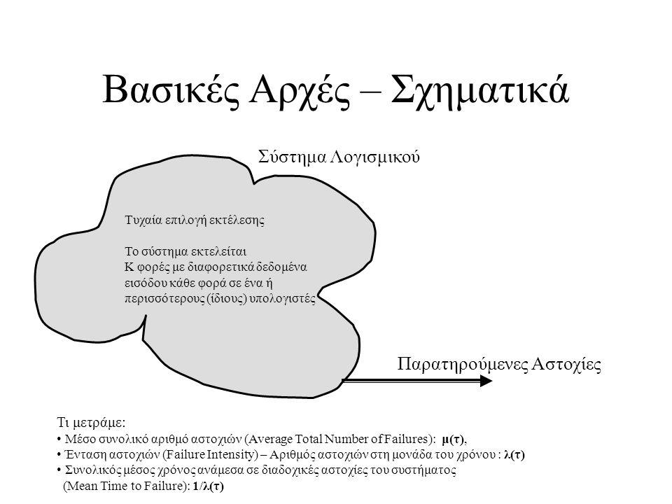 Η Ένταση Αστοχίας ορίζεται ως: Όπου 0 είναι η αρχική Ένταση Αστοχίας στην αρχή εκτέλεσης του συστήματος (πριν γίνει οποιαδήποτε διόρθωση ελαττωμάτων).