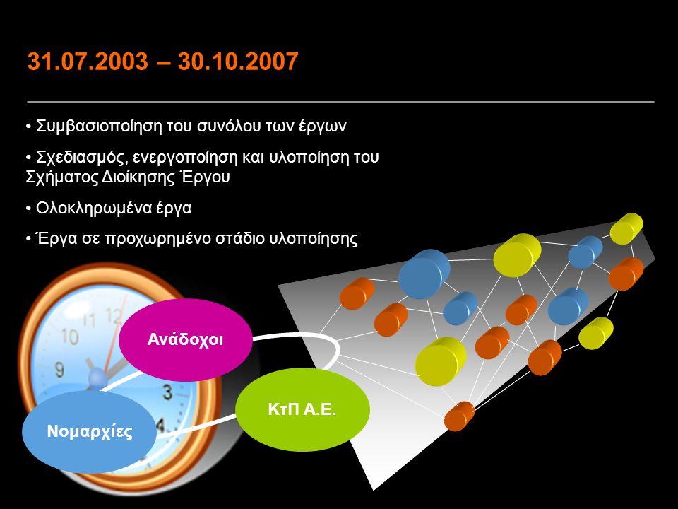 7 31.07.2003 – 30.10.2007 Συμβασιοποίηση του συνόλου των έργων Σχεδιασμός, ενεργοποίηση και υλοποίηση του Σχήματος Διοίκησης Έργου Ολοκληρωμένα έργα Έ