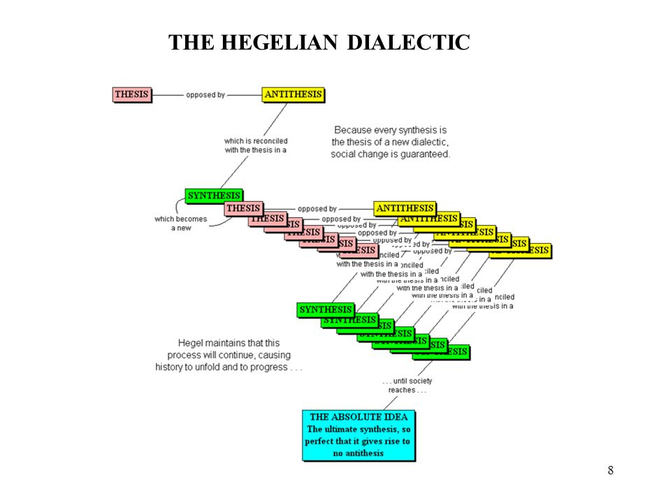 8 THE HEGELIAN DIALECTIC