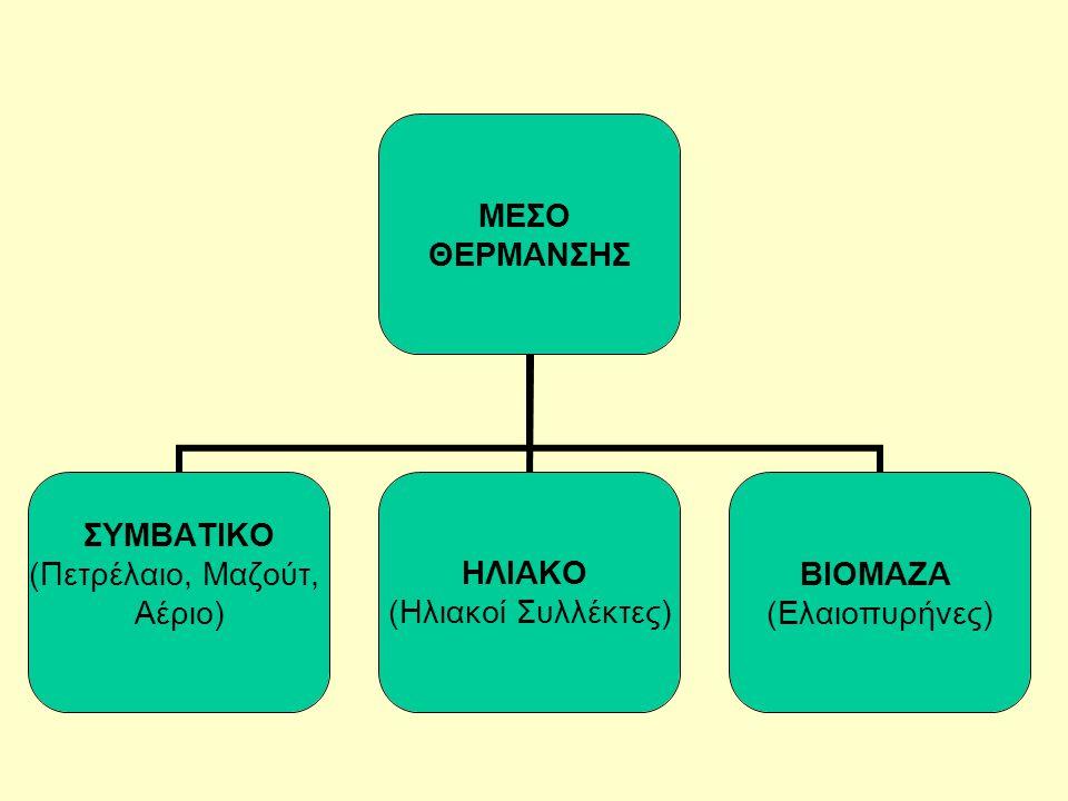 ΜΕΣΟ ΘΕΡΜΑΝΣΗΣ ΣΥΜΒΑΤΙΚΟ (Πετρέλαιο, Μαζούτ, Αέριο) ΗΛΙΑΚΟ (Ηλιακοί Συλλέκτες) ΒΙΟΜΑΖΑ (Ελαιοπυρήνες)