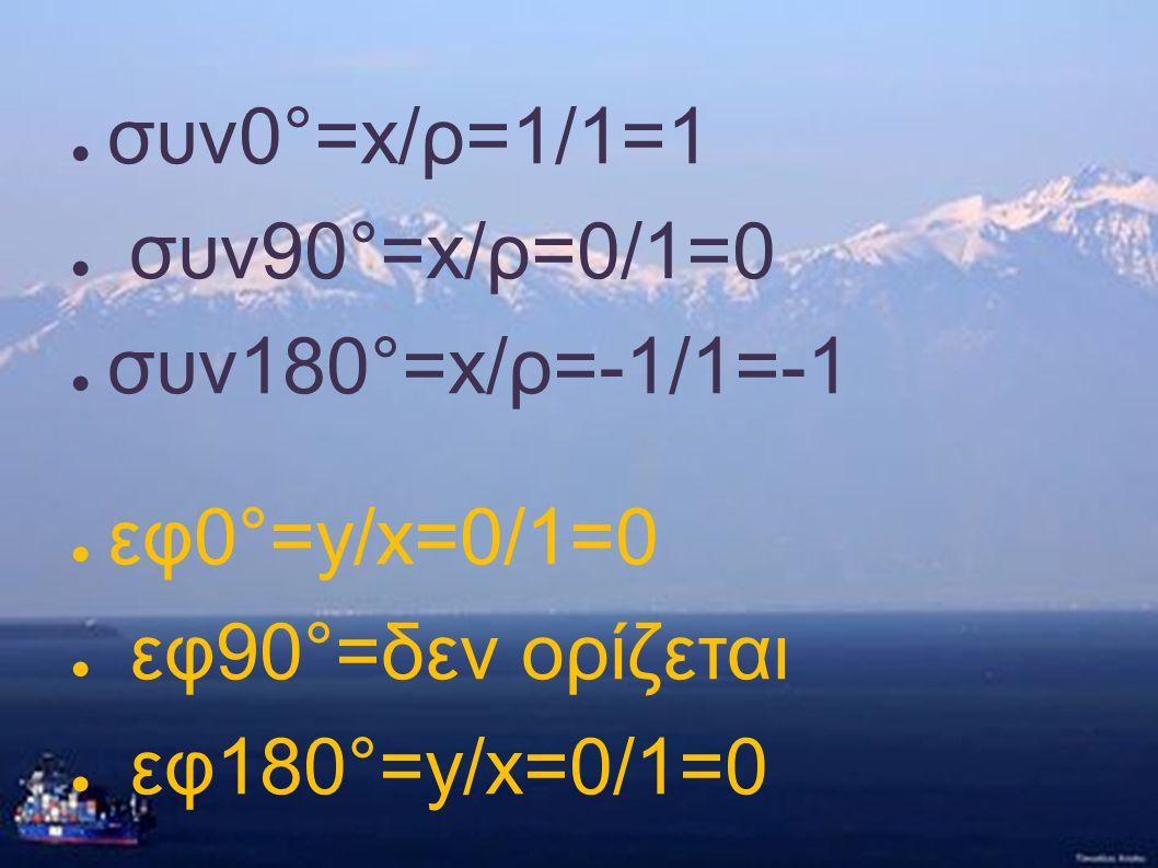 ● συν0°=x/ρ=1/1=1 ● συν90°=x/ρ=0/1=0 ● συν180°=x/ρ=-1/1=-1 ● εφ0°=y/x=0/1=0 ● εφ90°=δεν ορίζεται ● εφ180°=y/x=0/1=0