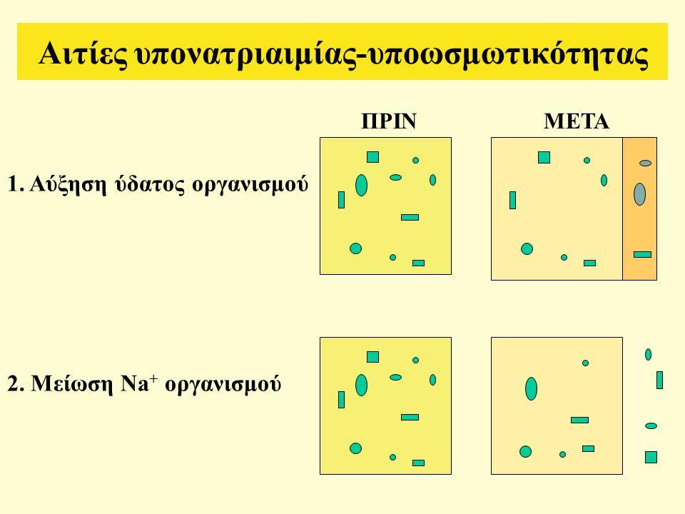 1. Αύξηση ύδατος οργανισμού 2. Μείωση Na + οργανισμού Αιτίες υπονατριαιμίας-υποωσμωτικότητας ΠΡΙΝΜΕΤΑ