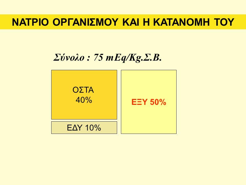 Σύνολο : 75 mEq/Kg.Σ.Β. ΝΑΤΡΙΟ ΟΡΓΑΝΙΣΜΟΥ ΚΑΙ Η ΚΑΤΑΝΟΜΗ ΤΟΥ ΟΣΤΑ 40% ΕΔΥ 10% ΕΞΥ 50%