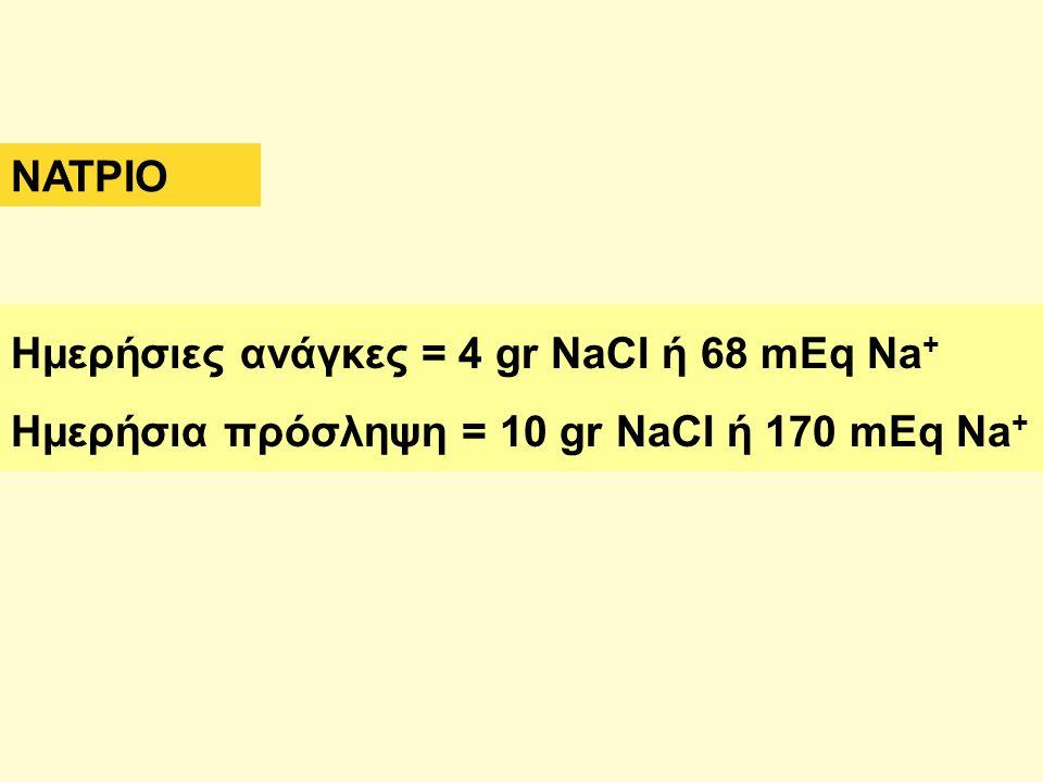 Ημερήσιες ανάγκες = 4 gr NaCI ή 68 mEq Na + Ημερήσια πρόσληψη = 10 gr NaCI ή 170 mEq Na + ΝΑΤΡΙΟ