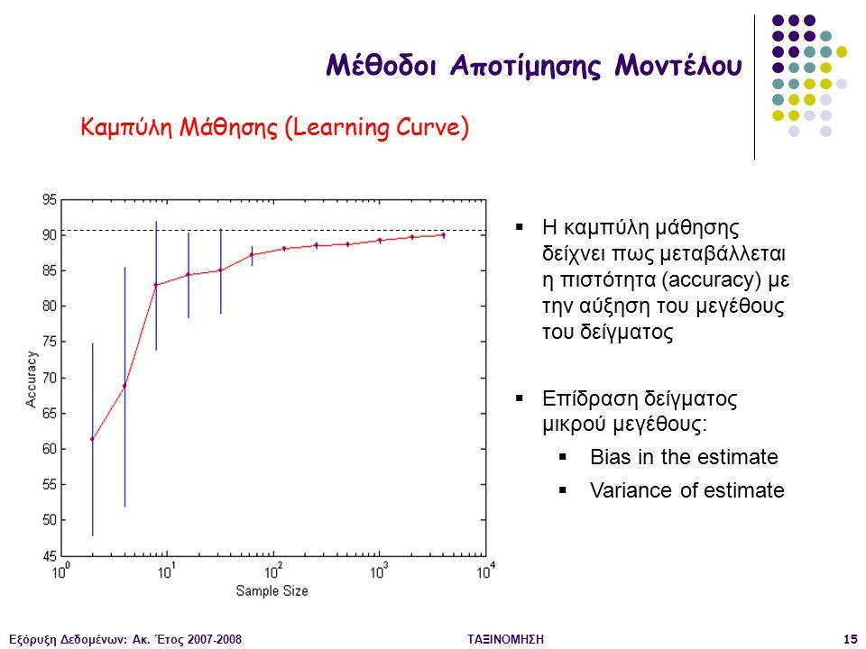 Εξόρυξη Δεδομένων: Ακ. Έτος 2007-2008ΤΑΞΙΝΟΜΗΣΗ15  Η καμπύλη μάθησης δείχνει πως μεταβάλλεται η πιστότητα (accuracy) με την αύξηση του μεγέθους του δ