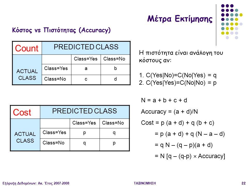 Εξόρυξη Δεδομένων: Ακ. Έτος 2007-2008ΤΑΞΙΝΟΜΗΣΗ22 Count PREDICTED CLASS ACTUAL CLASS Class=YesClass=No Class=Yesab Class=Nocd Cost PREDICTED CLASS ACT