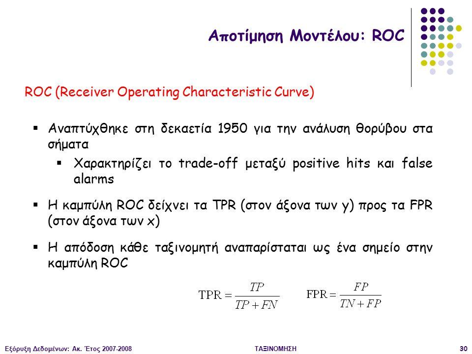 Εξόρυξη Δεδομένων: Ακ. Έτος 2007-2008ΤΑΞΙΝΟΜΗΣΗ30 ROC (Receiver Operating Characteristic Curve)  Αναπτύχθηκε στη δεκαετία 1950 για την ανάλυση θορύβο